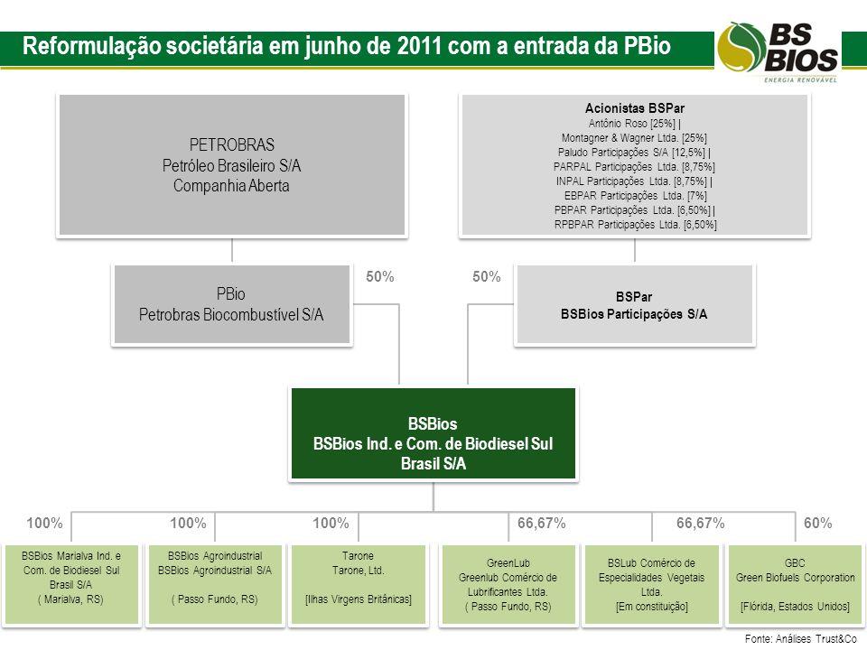 Reformulação societária em junho de 2011 com a entrada da PBio