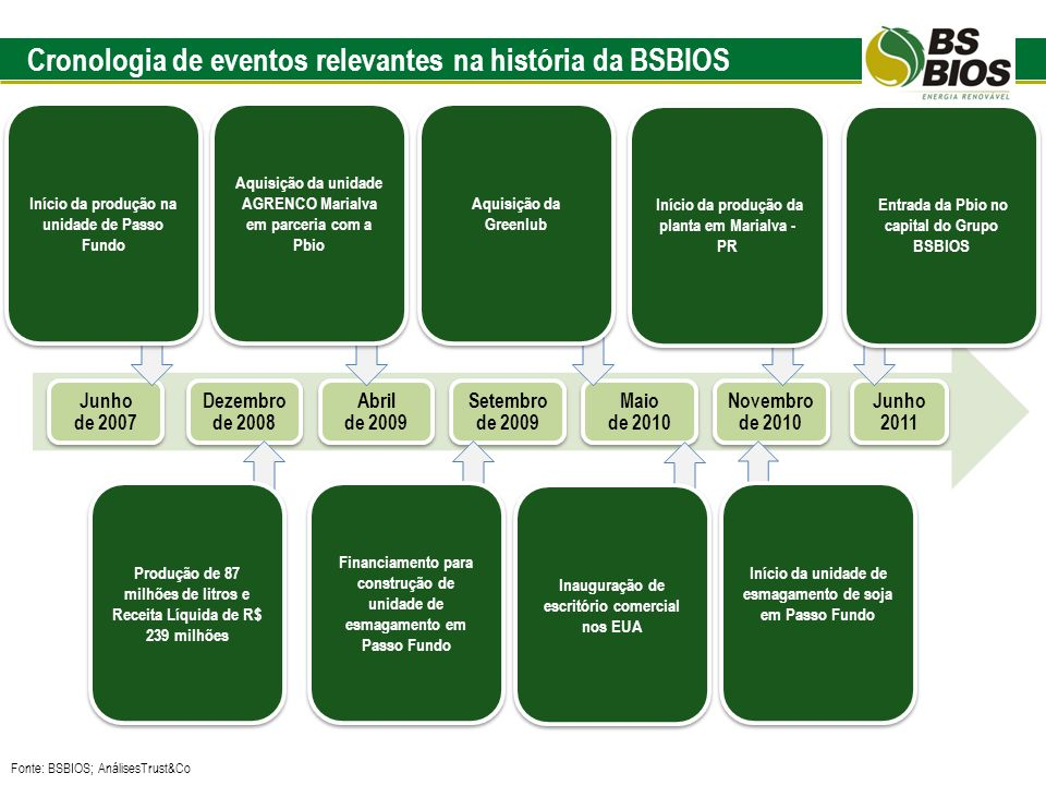 Cronologia de eventos relevantes na história da BSBIOS