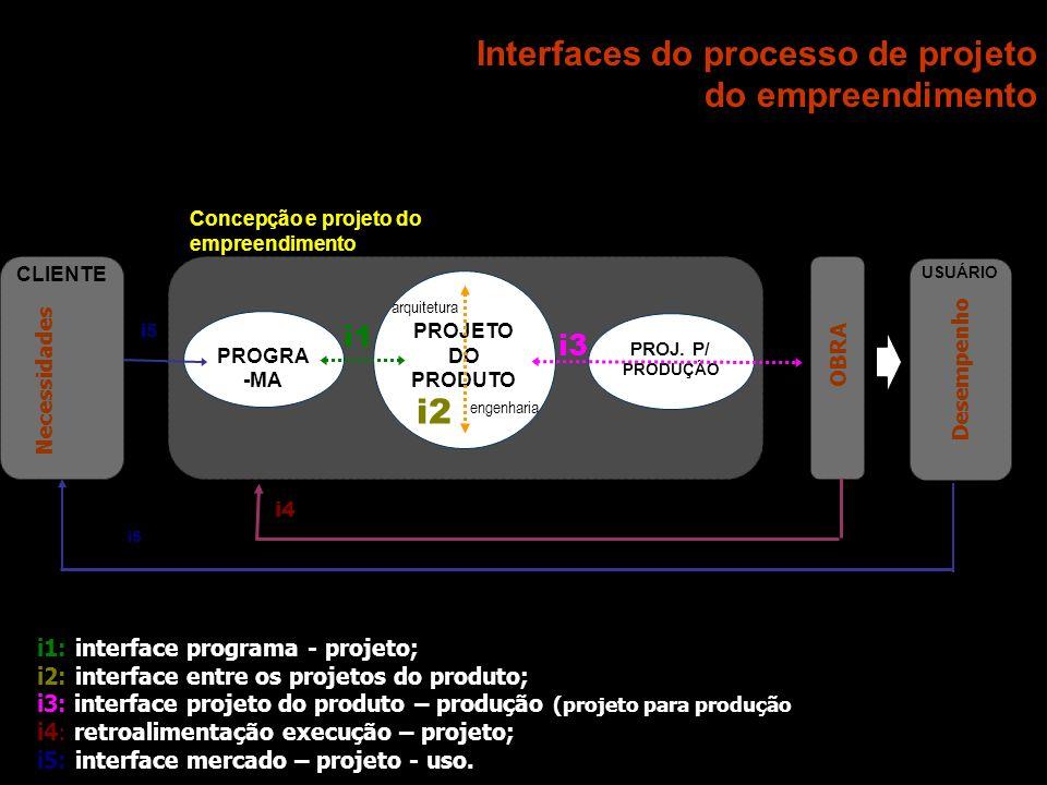 Interfaces do processo de projeto do empreendimento