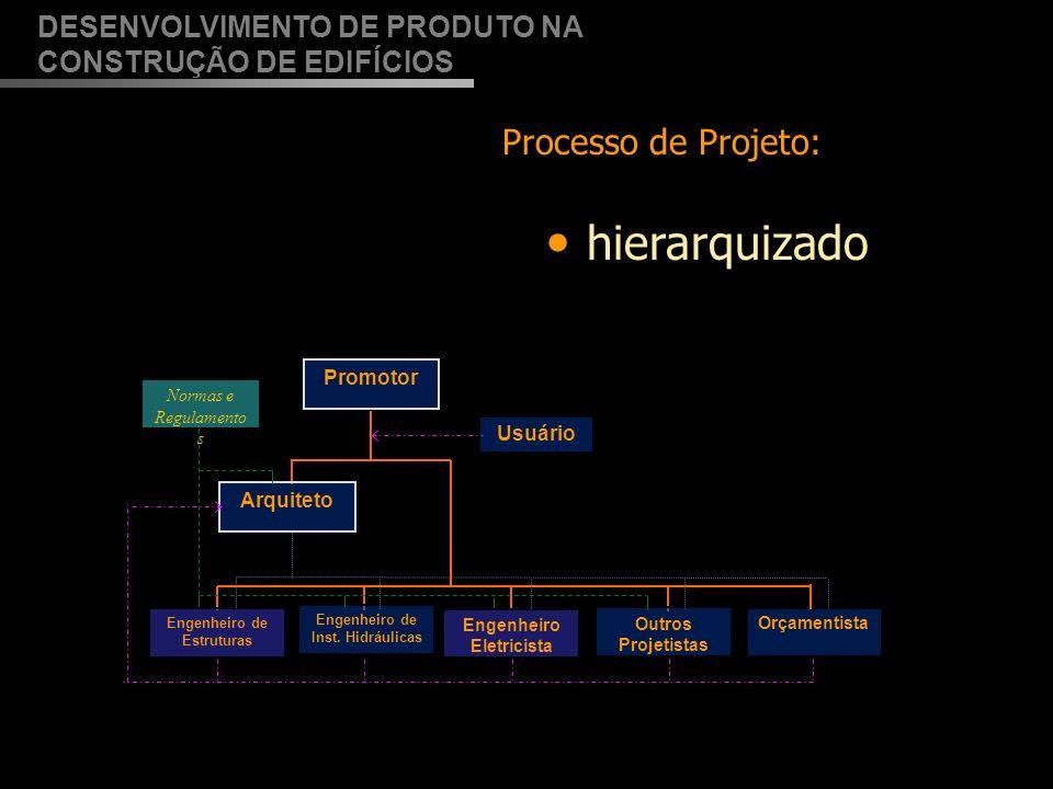 hierarquizado Processo de Projeto: