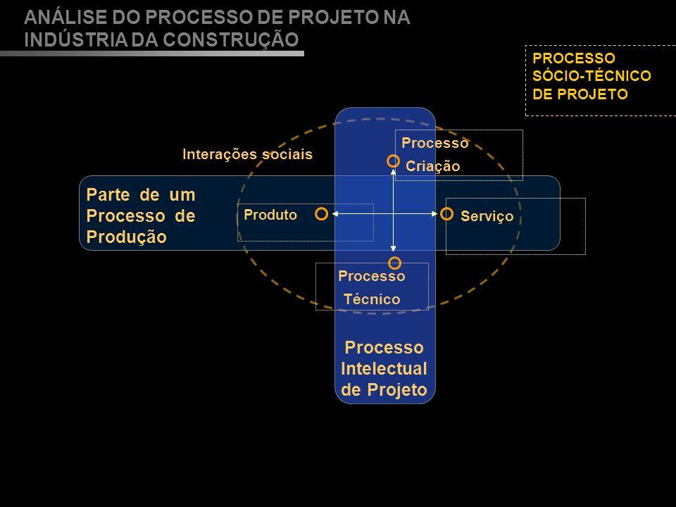 Processo Intelectual de Projeto