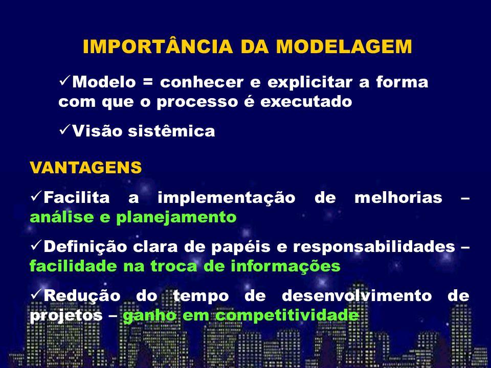 IMPORTÂNCIA DA MODELAGEM