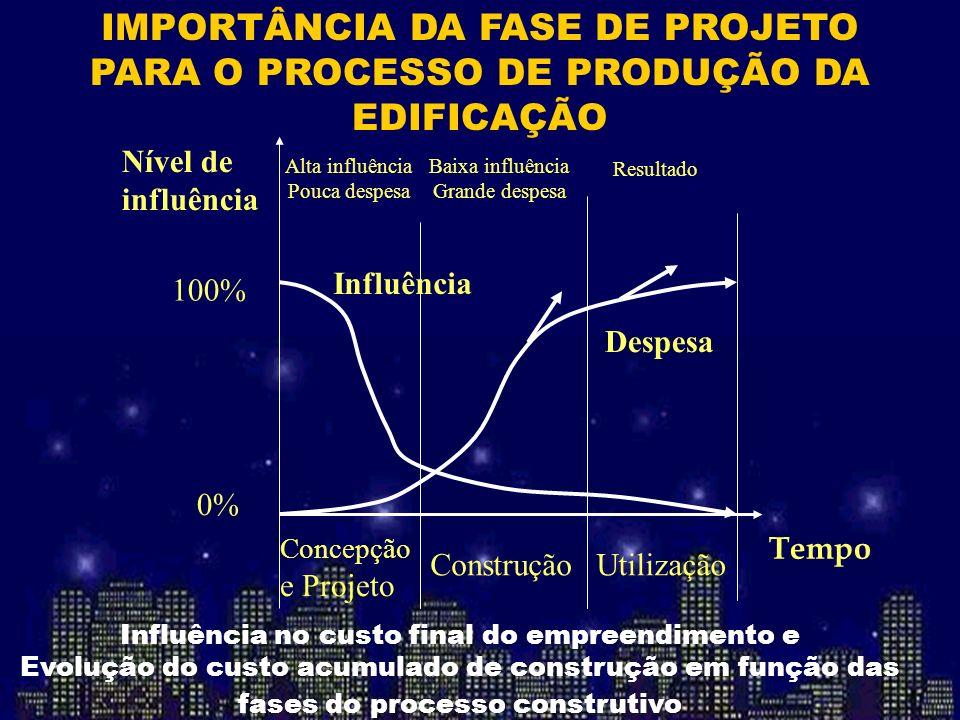 IMPORTÂNCIA DA FASE DE PROJETO PARA O PROCESSO DE PRODUÇÃO DA EDIFICAÇÃO