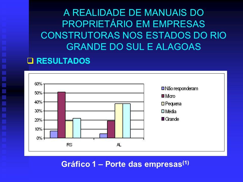 A REALIDADE DE MANUAIS DO PROPRIETÁRIO EM EMPRESAS CONSTRUTORAS NOS ESTADOS DO RIO GRANDE DO SUL E ALAGOAS