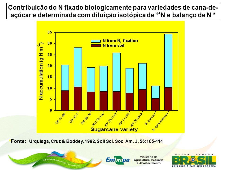 Contribuição do N fixado biologicamente para variedades de cana-de-açúcar e determinada com diluição isotópica de 15N e balanço de N *