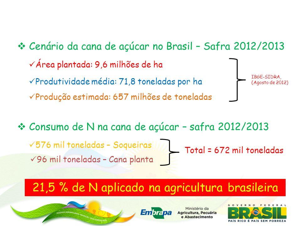 21,5 % de N aplicado na agricultura brasileira