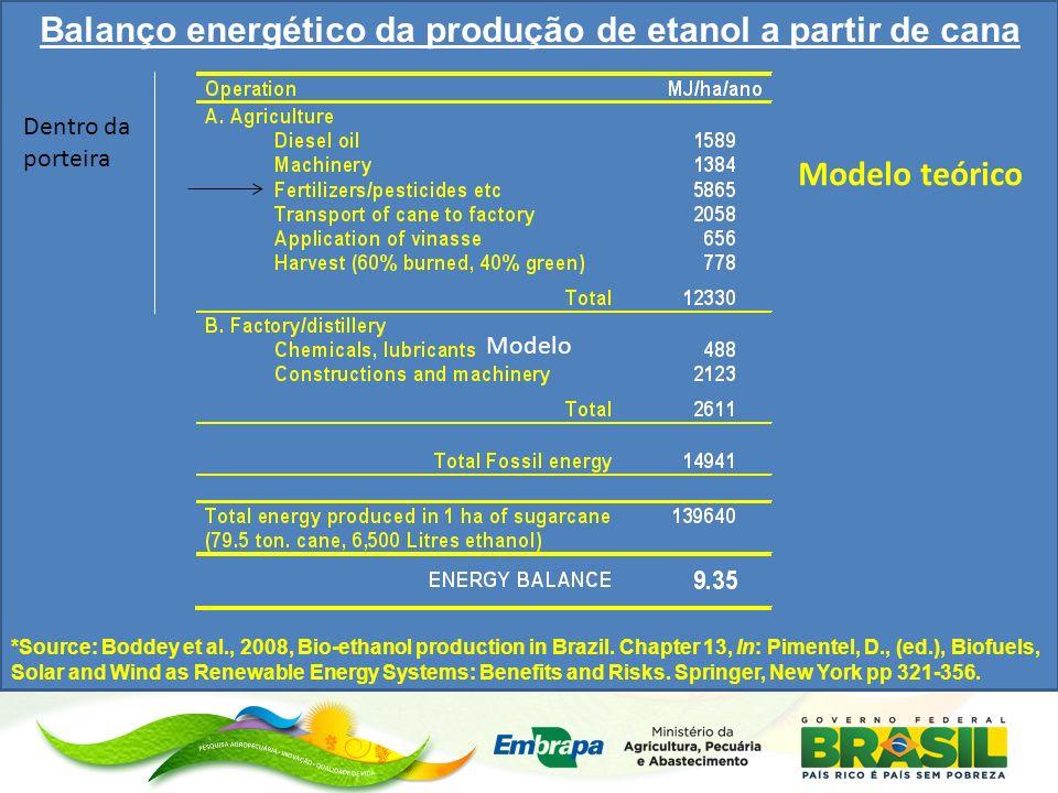 Balanço energético da produção de etanol a partir de cana