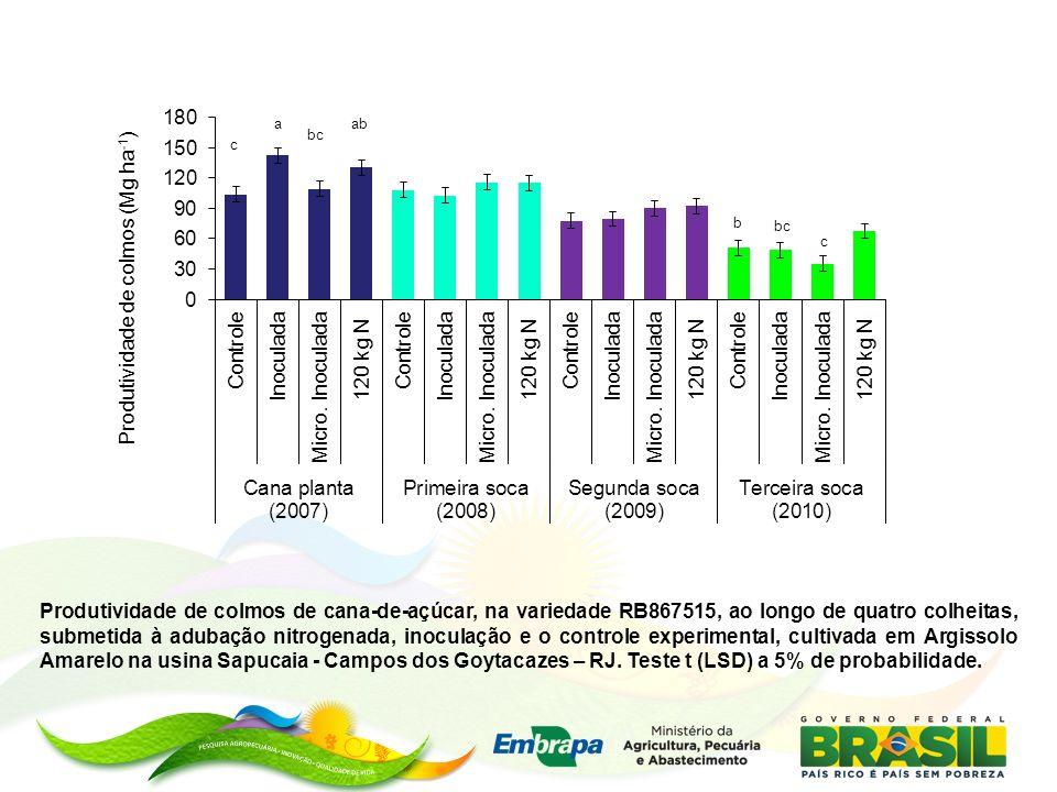 Produtividade de colmos de cana-de-açúcar, na variedade RB867515, ao longo de quatro colheitas, submetida à adubação nitrogenada, inoculação e o controle experimental, cultivada em Argissolo Amarelo na usina Sapucaia - Campos dos Goytacazes – RJ.