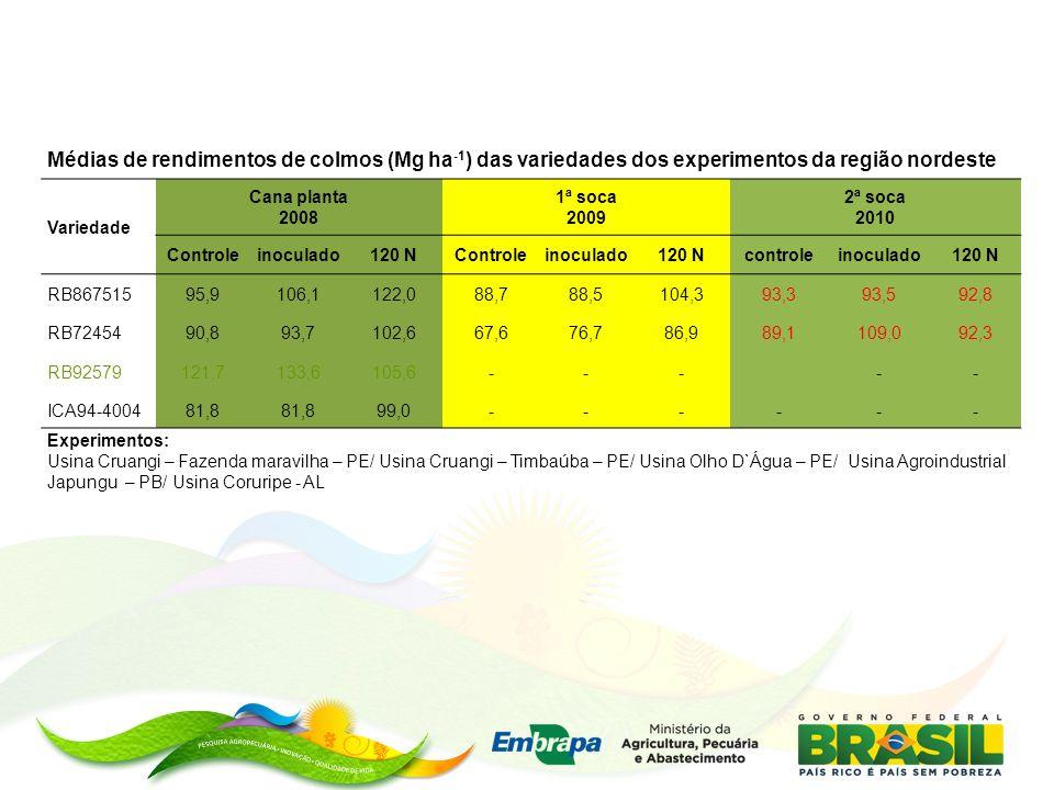 Médias de rendimentos de colmos (Mg ha-1) das variedades dos experimentos da região nordeste