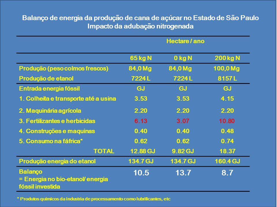 Impacto da adubação nitrogenada