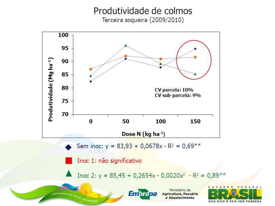 Produtividade de colmos