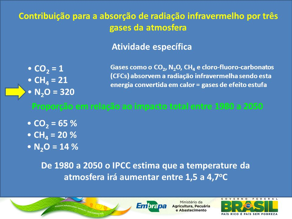 Proporção em relação ao impacto total entre 1980 a 2050