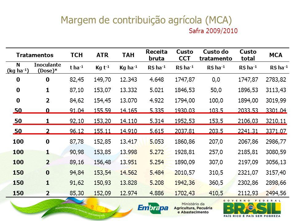 Margem de contribuição agrícola (MCA)