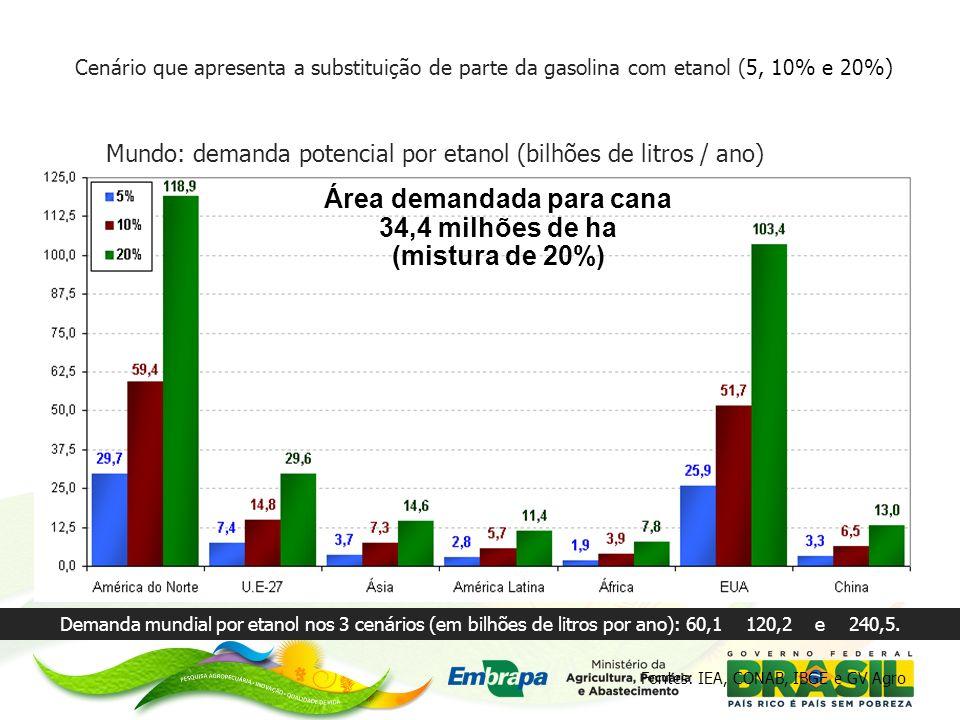 Área demandada para cana 34,4 milhões de ha (mistura de 20%)