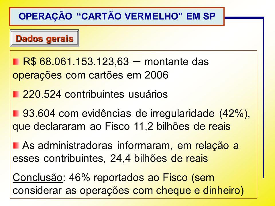 OPERAÇÃO CARTÃO VERMELHO EM SP