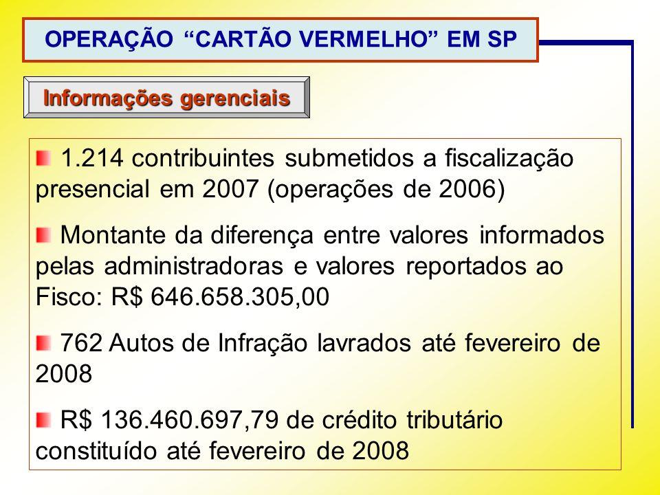 OPERAÇÃO CARTÃO VERMELHO EM SP Informações gerenciais