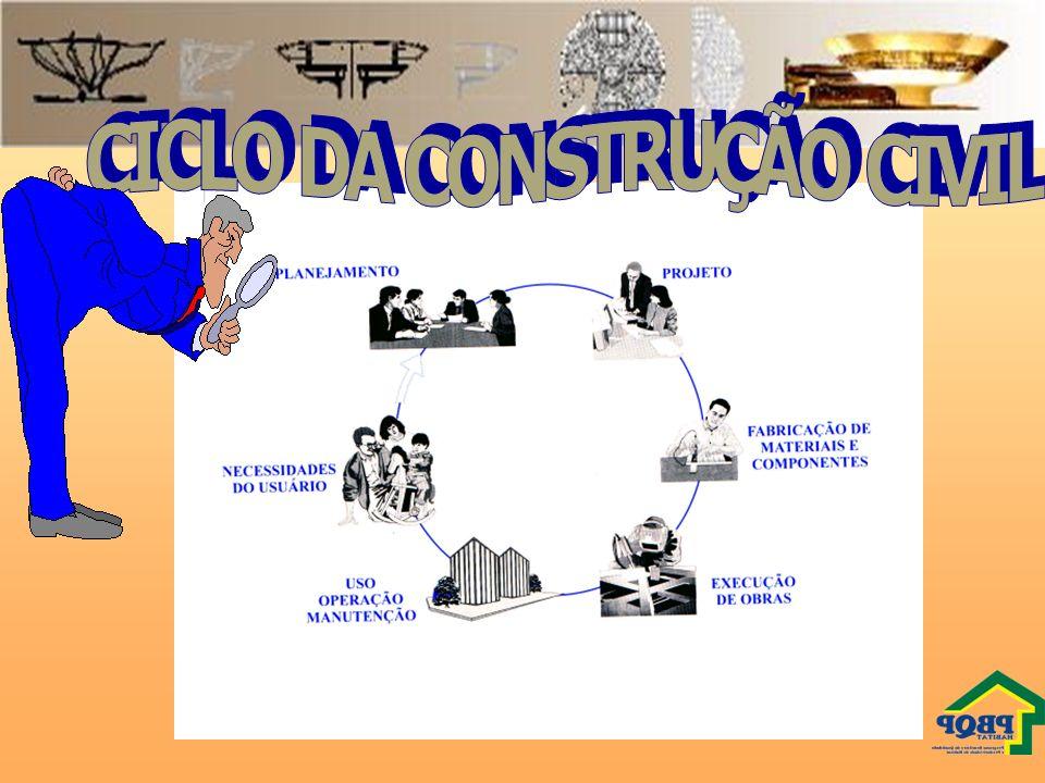 CICLO DA CONSTRUÇÃO CIVIL
