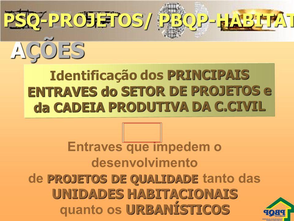 AÇÕES PSQ-PROJETOS/ PBQP-HABITAT 