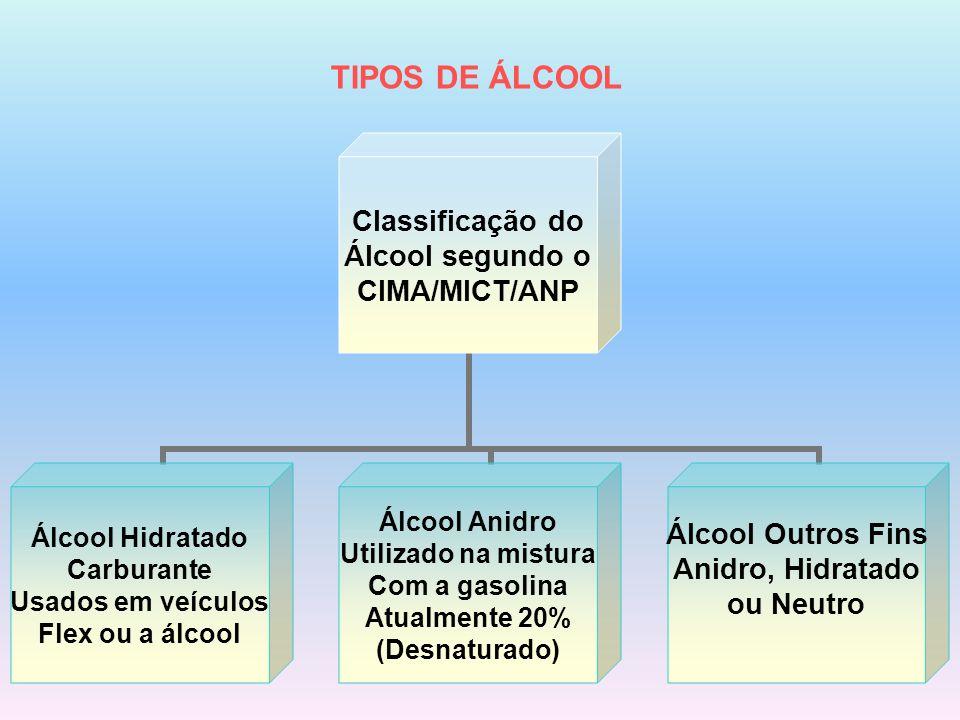 TIPOS DE ÁLCOOL