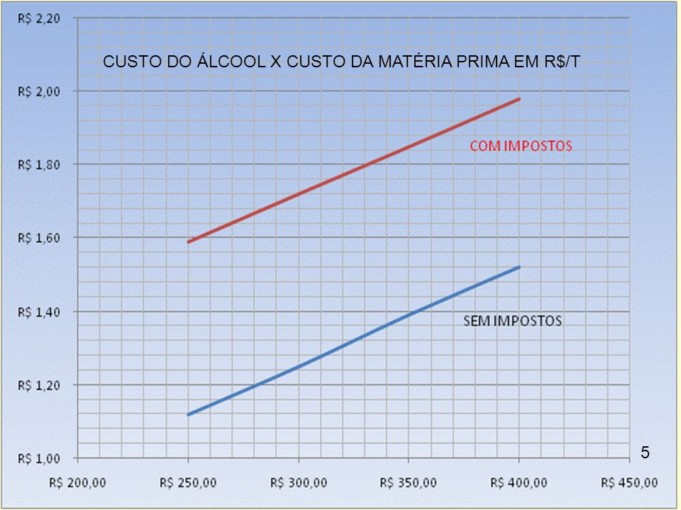 CUSTO DO ÁLCOOL X CUSTO DA MATÉRIA PRIMA EM R$/T