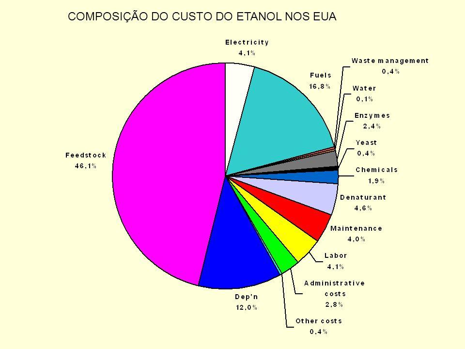 COMPOSIÇÃO DO CUSTO DO ETANOL NOS EUA