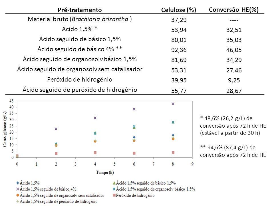 Pré-tratamento Celulose (%) Conversão HE(%)