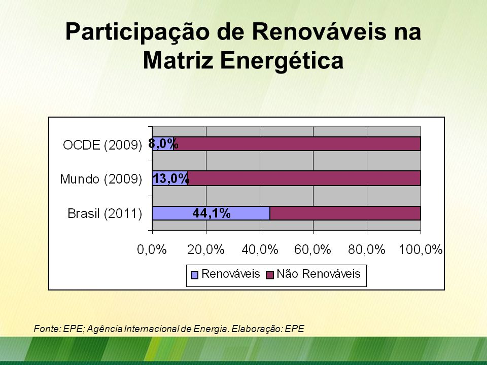 Participação de Renováveis na Matriz Energética