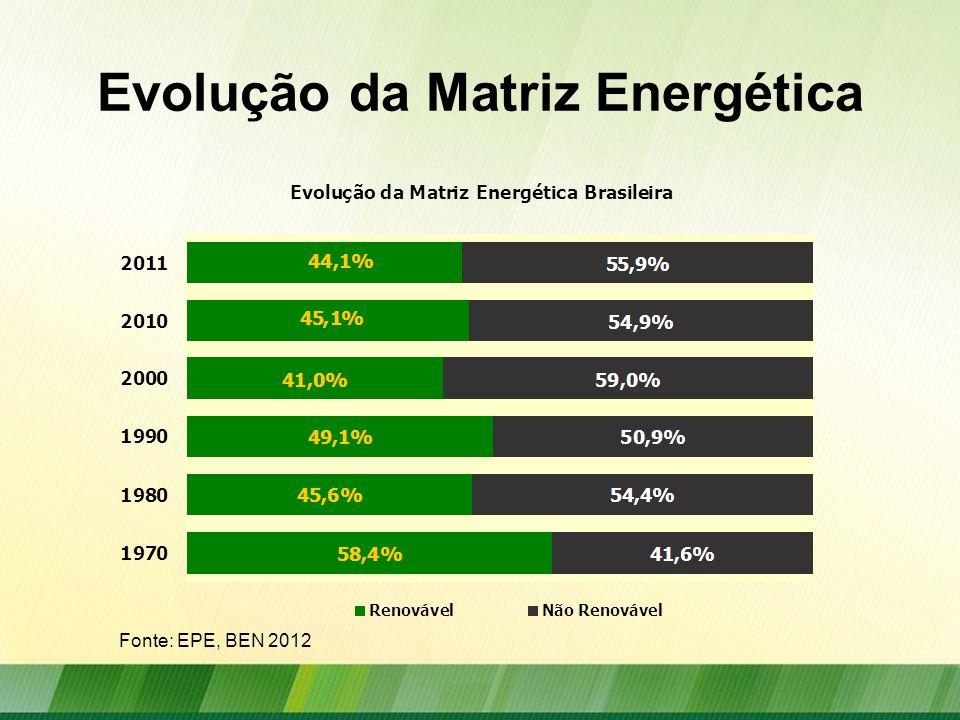 Evolução da Matriz Energética
