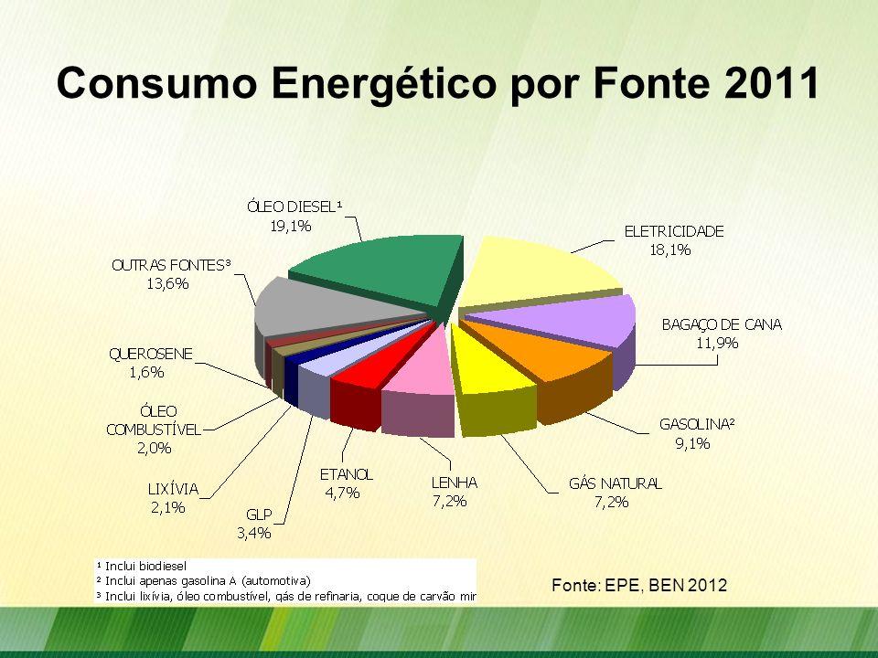 Consumo Energético por Fonte 2011