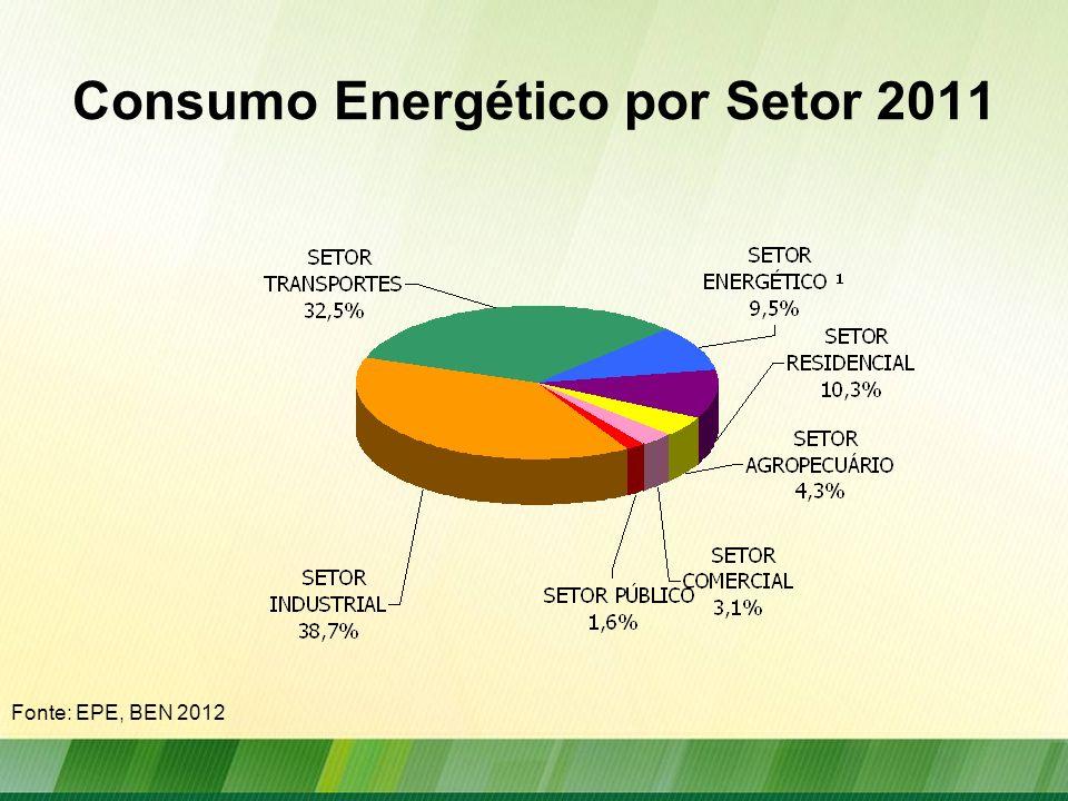 Consumo Energético por Setor 2011