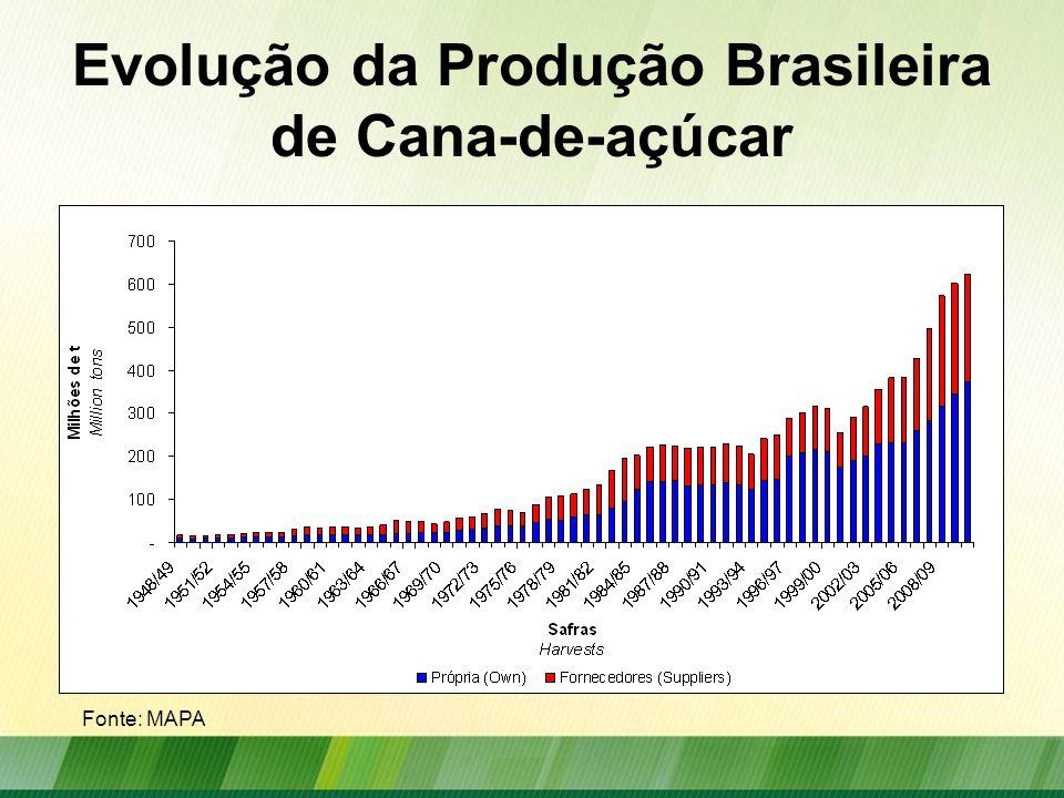 Evolução da Produção Brasileira de Cana-de-açúcar