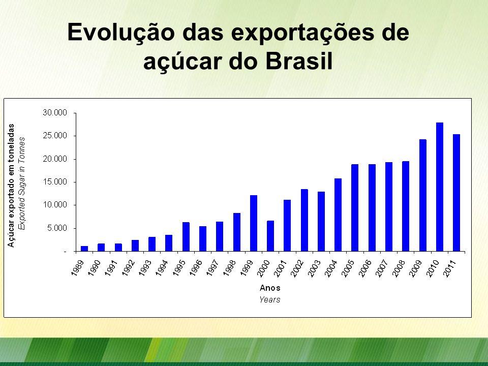 Evolução das exportações de açúcar do Brasil