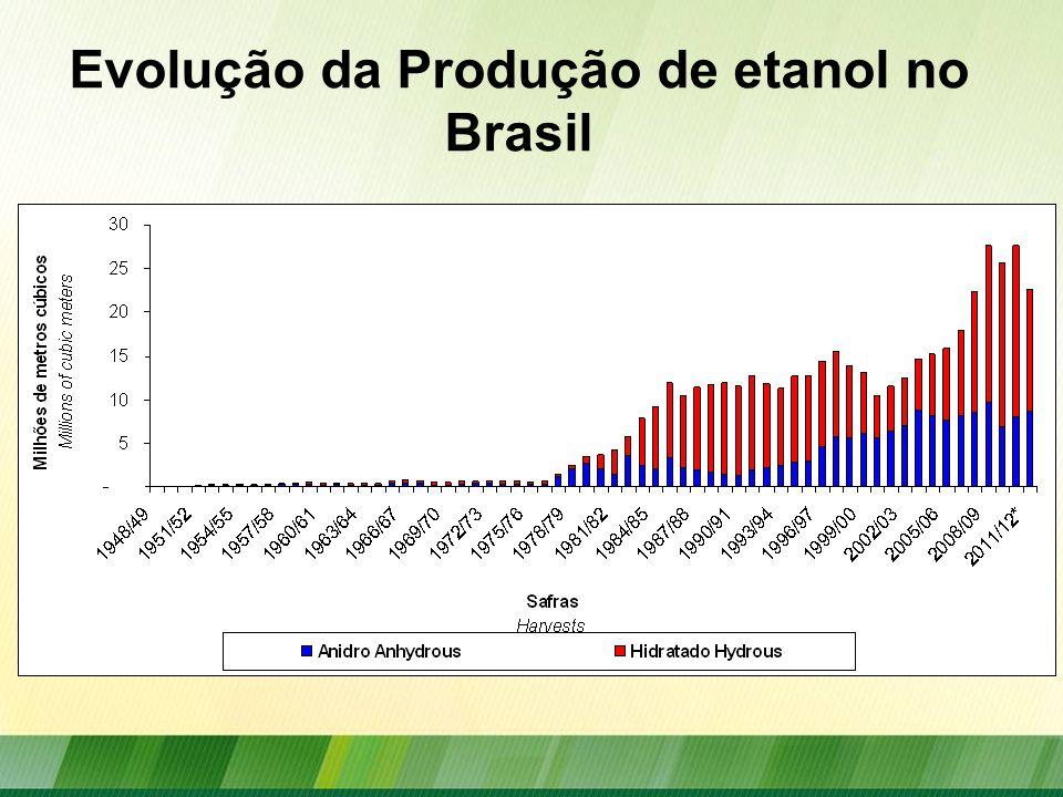 Evolução da Produção de etanol no Brasil