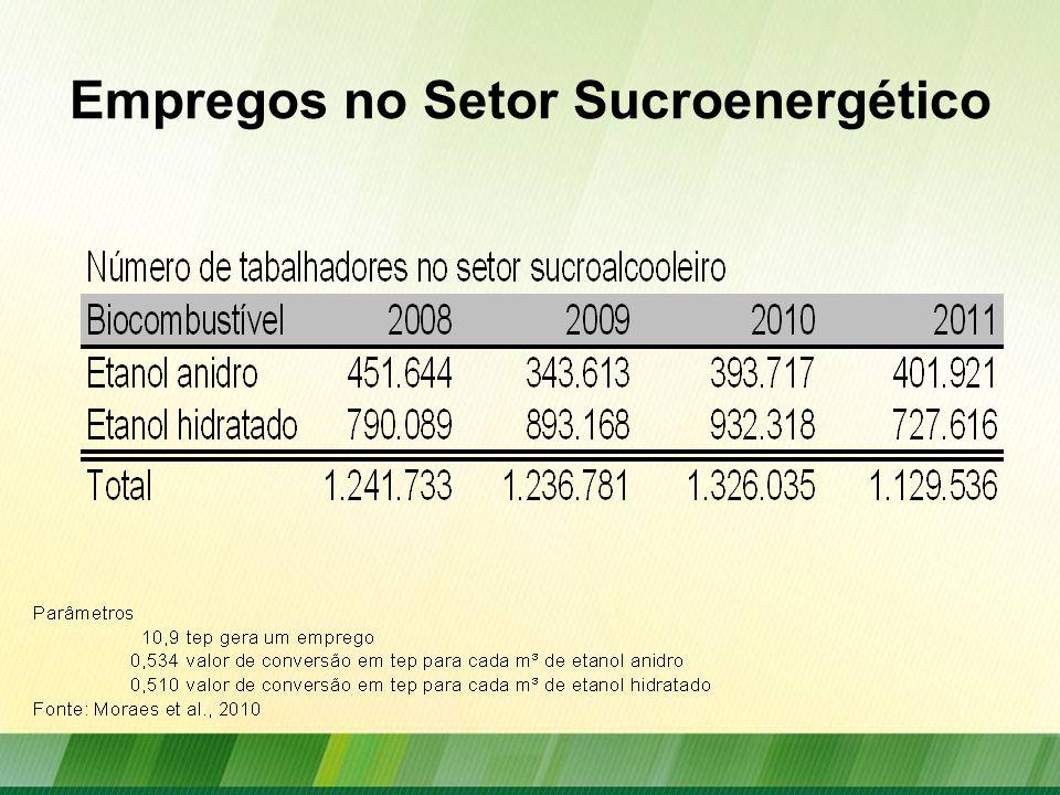 Empregos no Setor Sucroenergético