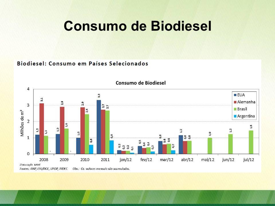 Consumo de Biodiesel