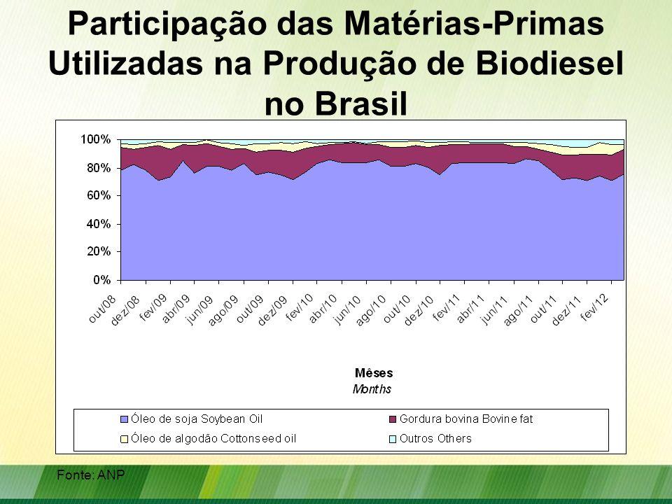 Participação das Matérias-Primas Utilizadas na Produção de Biodiesel no Brasil