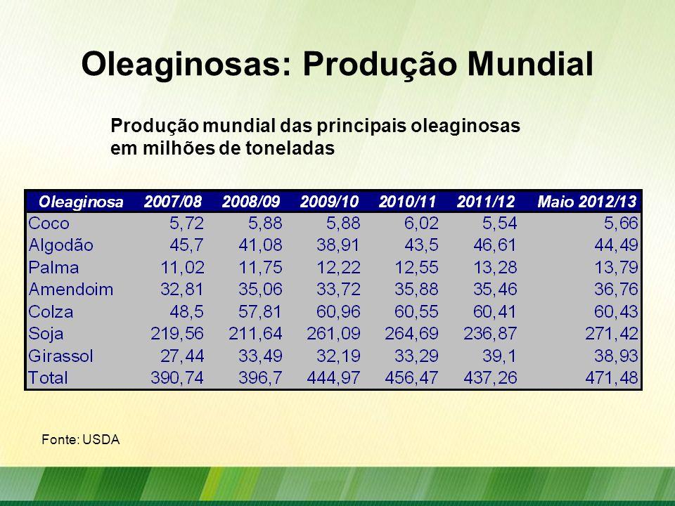 Oleaginosas: Produção Mundial