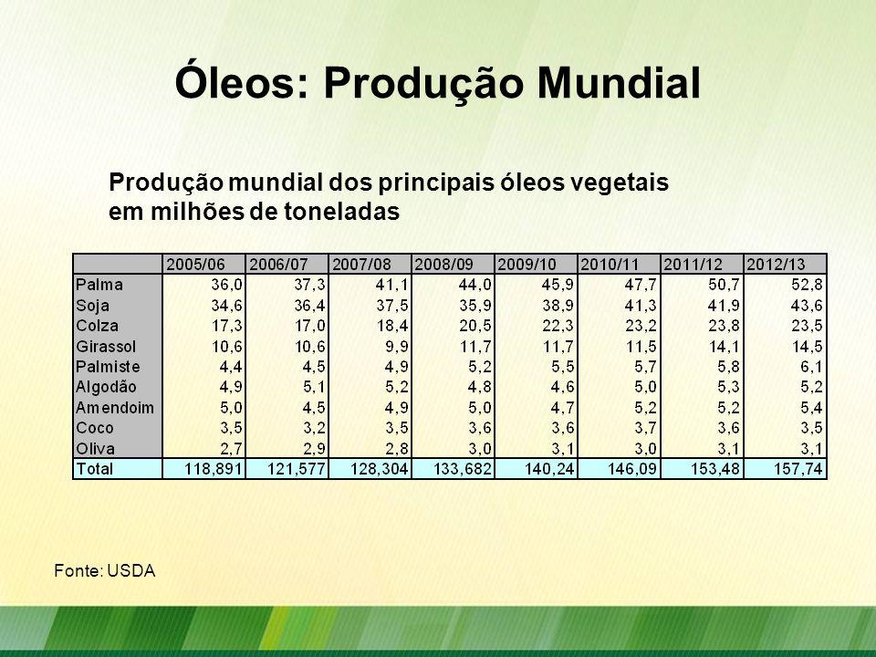 Óleos: Produção Mundial