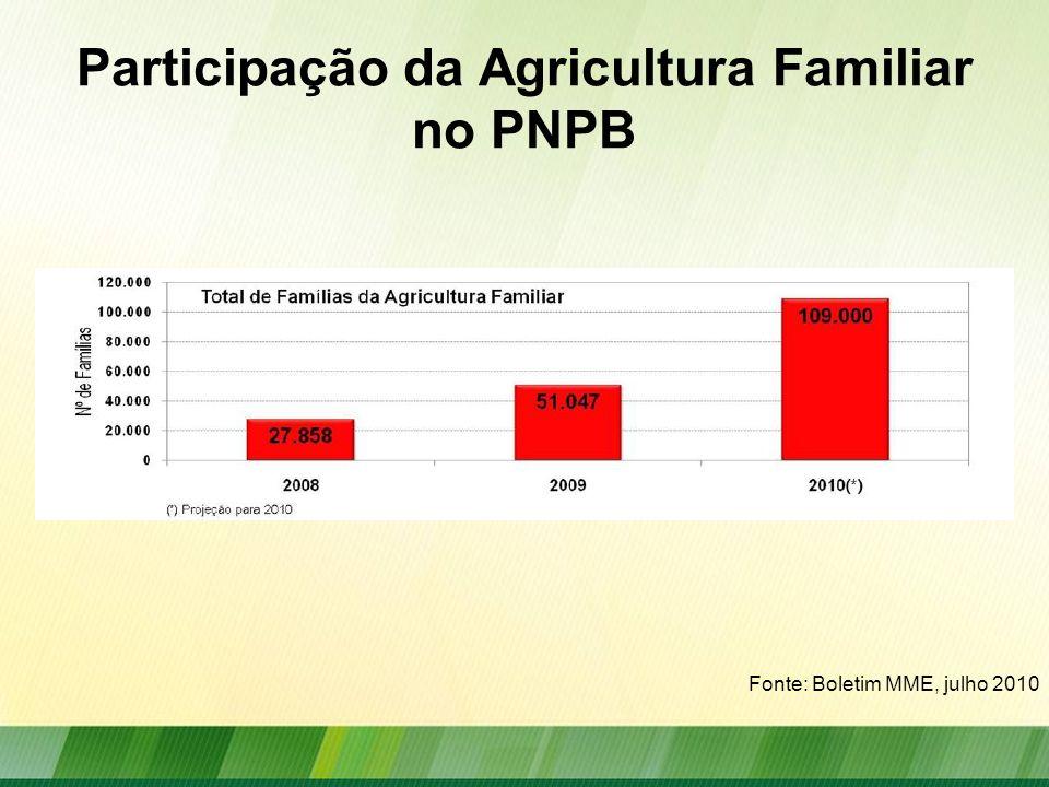 Participação da Agricultura Familiar no PNPB