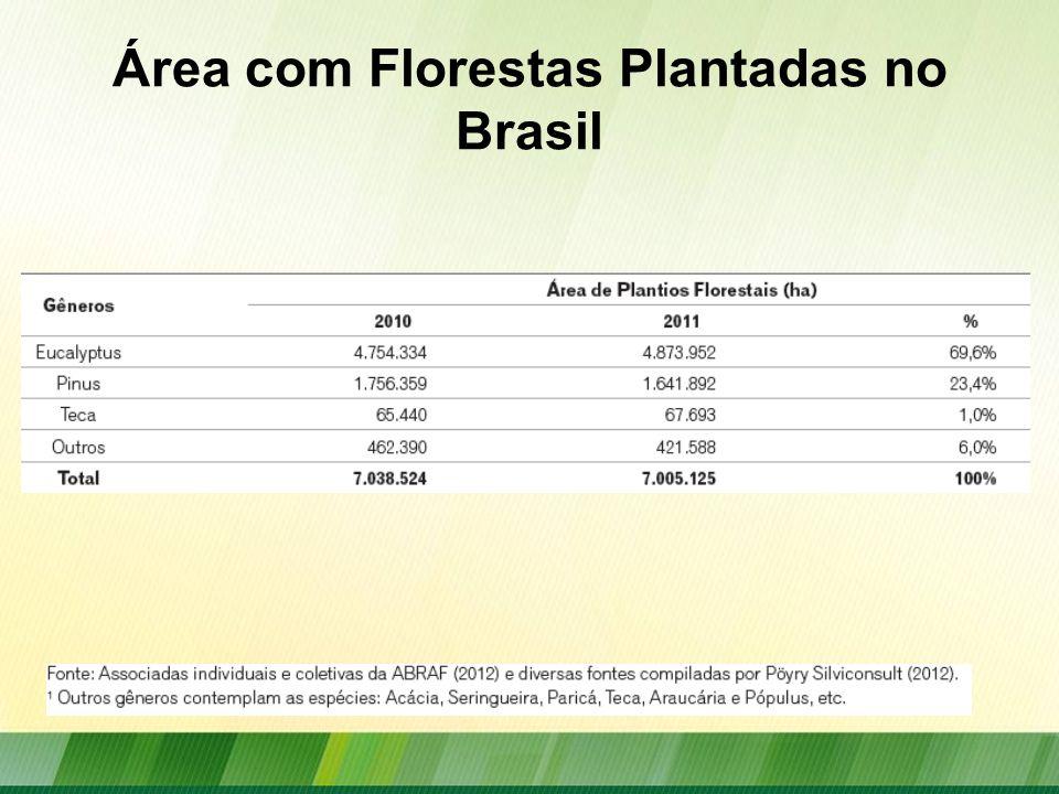 Área com Florestas Plantadas no Brasil