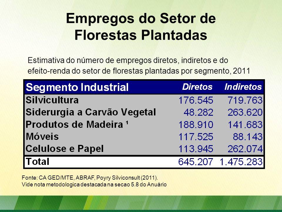 Empregos do Setor de Florestas Plantadas