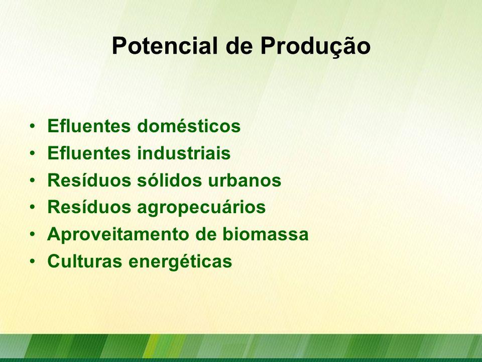 Potencial de Produção Efluentes domésticos Efluentes industriais