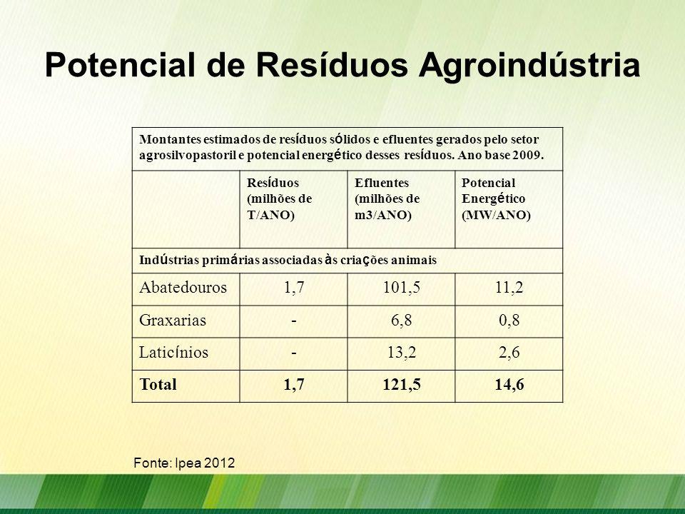 Potencial de Resíduos Agroindústria
