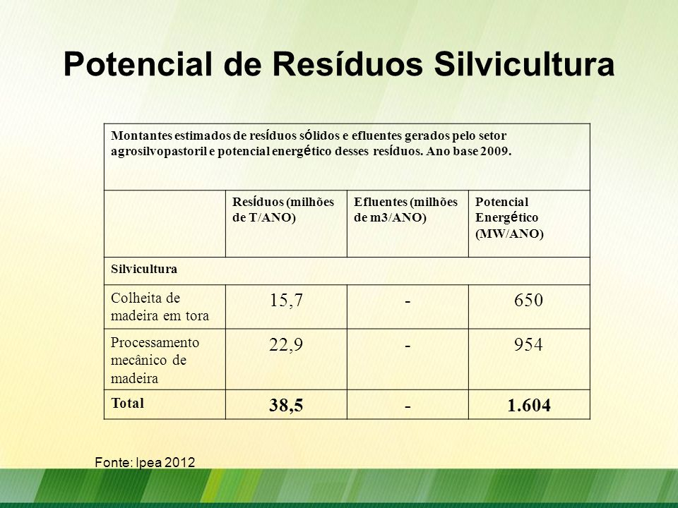 Potencial de Resíduos Silvicultura