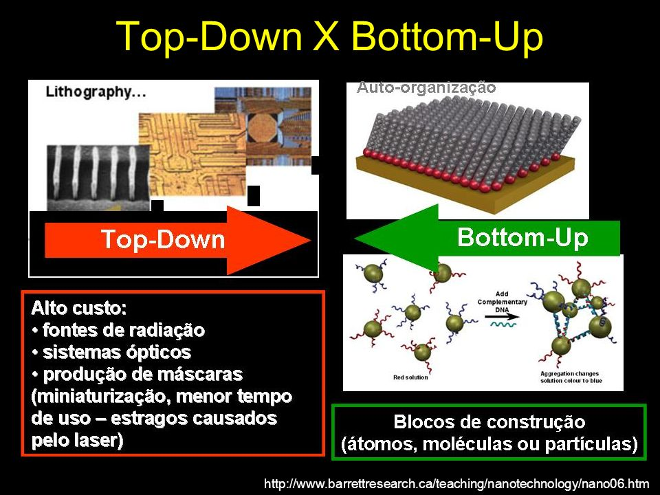Top-Down X Bottom-Up A top-down e a bottom up.