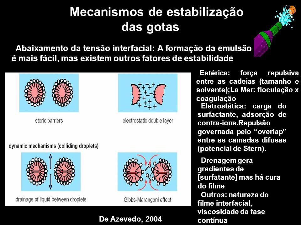 Mecanismos de estabilização das gotas
