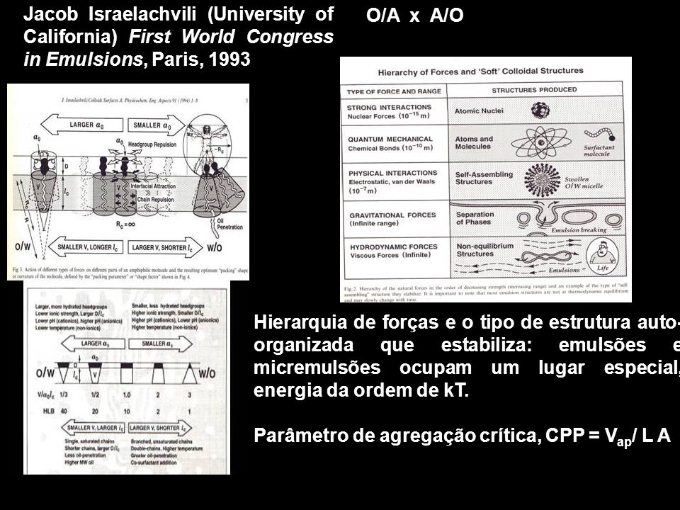 O/A x A/O Jacob Israelachvili (University of California) First World Congress in Emulsions, Paris, 1993.