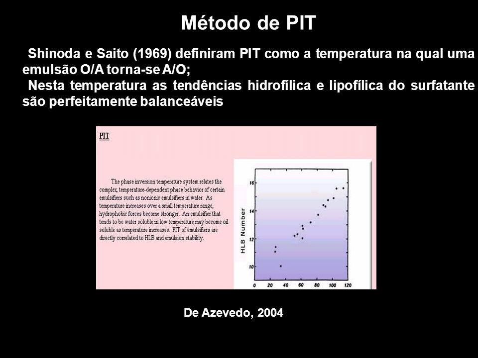 Método de PIT Shinoda e Saito (1969) definiram PIT como a temperatura na qual uma emulsão O/A torna-se A/O;