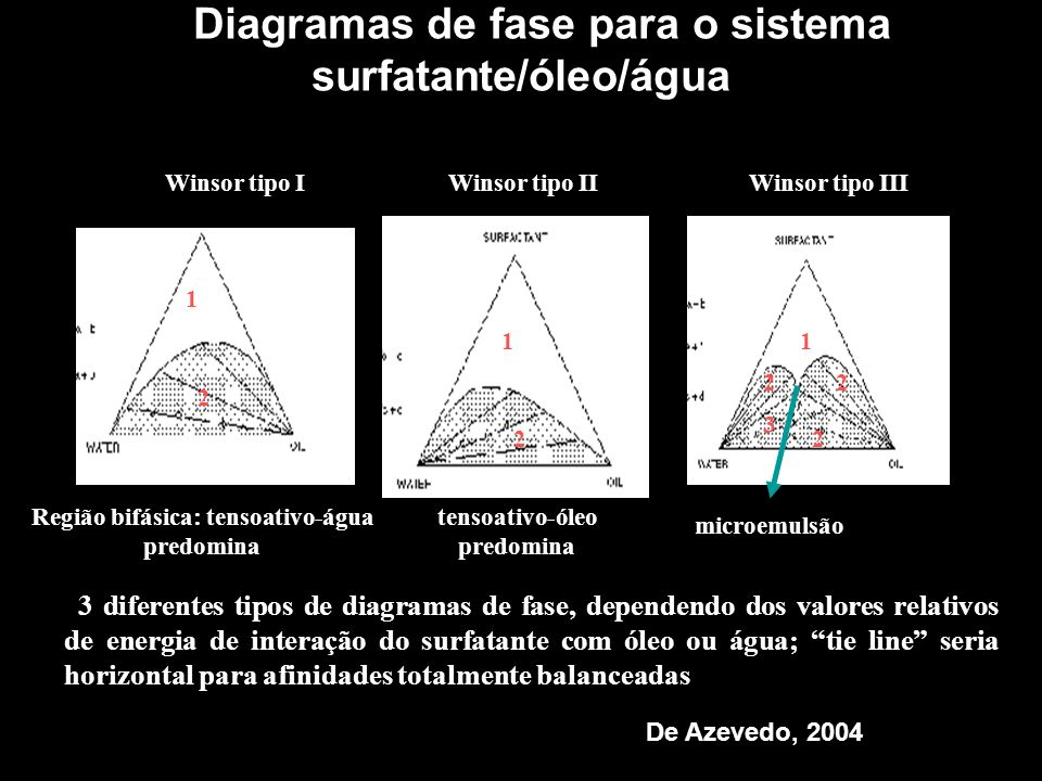 Diagramas de fase para o sistema surfatante/óleo/água
