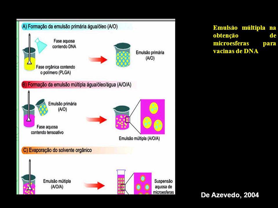 Emulsão múltipla na obtenção de microesferas para vacinas de DNA